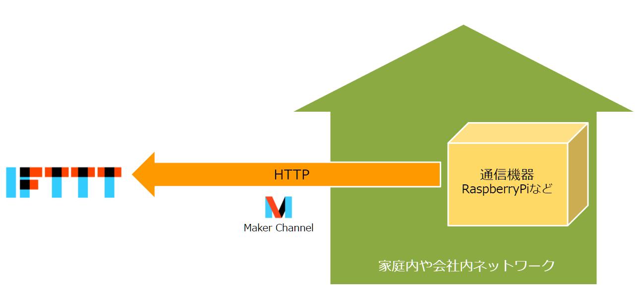 heroku-ifttt-maker-channel-socketio-1_1