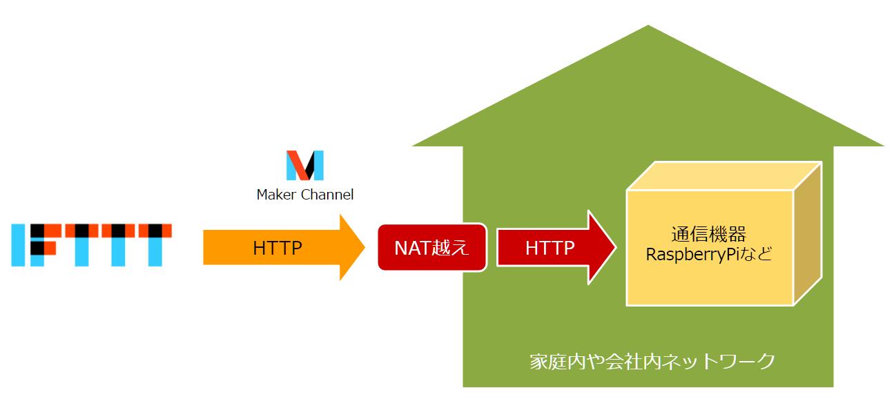 heroku-ifttt-maker-channel-socketio-1_2