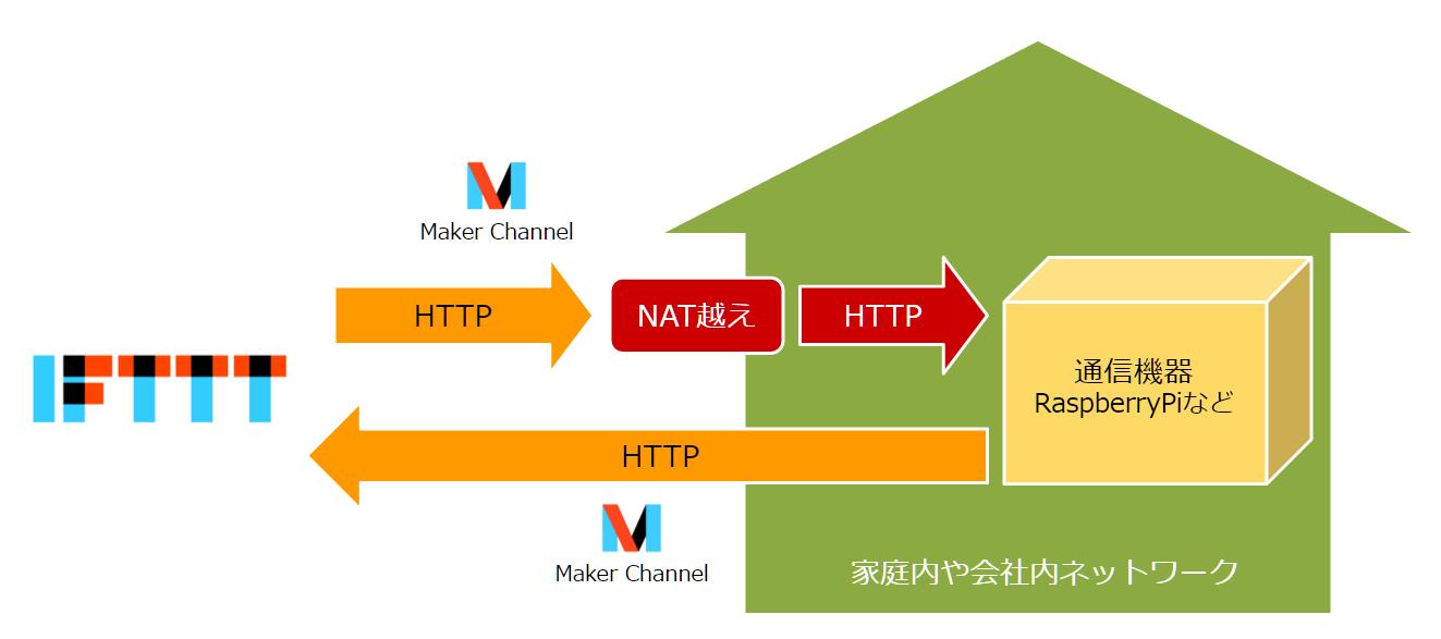 heroku-ifttt-maker-channel-socketio-1_3
