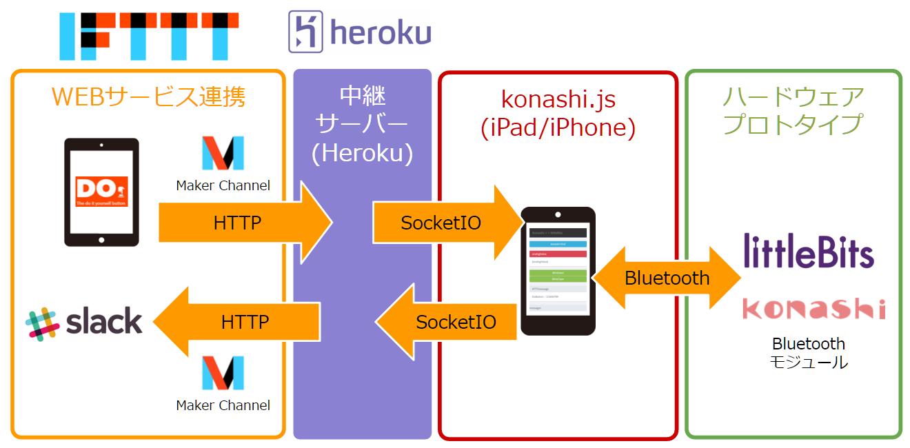 konashijs-websocket-ifttt-connect_1