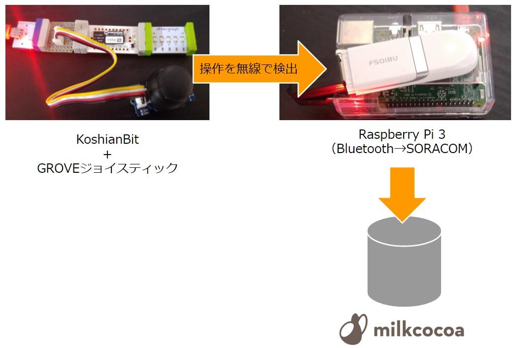 soracom_joystick_value_koshianbit_milkcocoa_record_9
