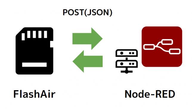 FlashAirからLuaでJSONをPOSTしてNode-REDに連携するメモ | 1ft